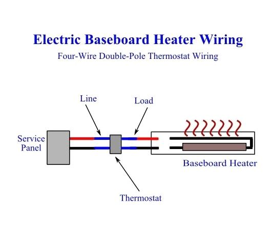 Diy Electric Baseboard Heaters How To Install Baseboard Heaters