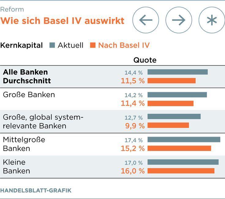 Basel Iv Eu Aufsicht Unterstutzt Bankenreform Elfriede Hubner Finanzen Basel Kredit