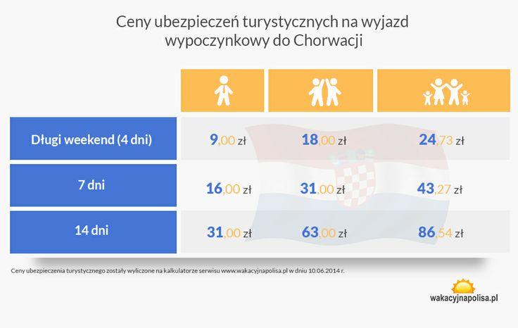 Cennik ubezpieczenia wyjazdu wypoczynkowego w Chorwacji w 2014 roku || http://crolove.pl/ubezpieczenie-wyjazdu-chorwacji-weekend-7-14-dni/ || #Chorwacja #Croatia #Hrvatska
