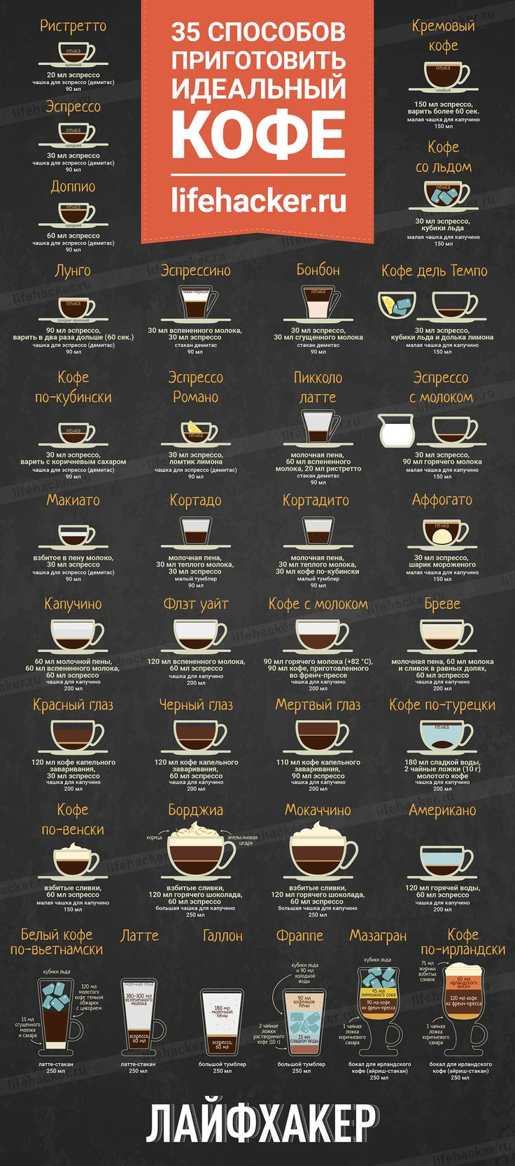 ИНФОГРАФИКА: Кофе на любой вкус - Лайфхакер