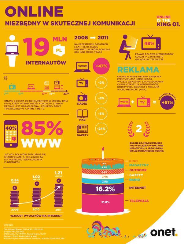 Infografika coraz modniejsza. Onet stawia na infografiki. Edukacyjnie | Interaktywnie.com