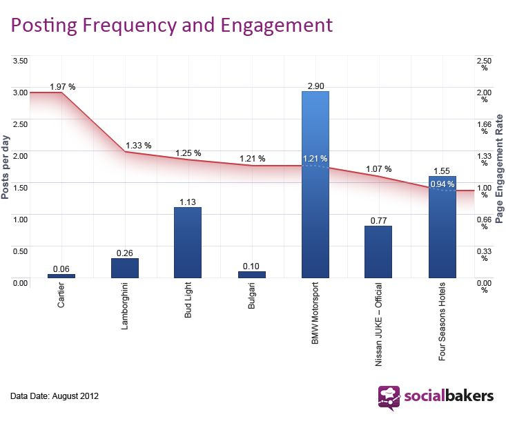 Secret Social Marketing Tips: Best Post Frequency - Socialbakers