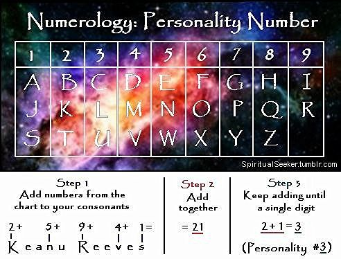 Alphabet numerology indian photo 1