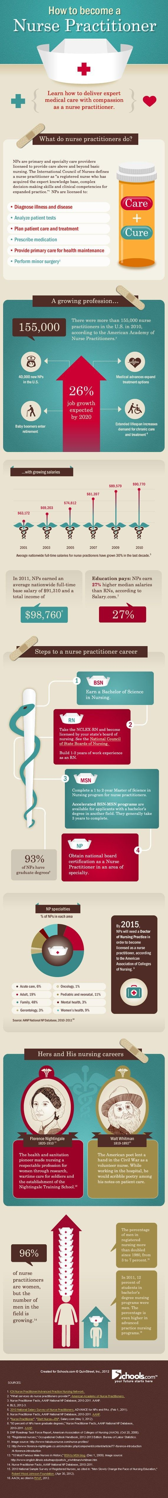 How To Become A Nurse Practitioner Infographic