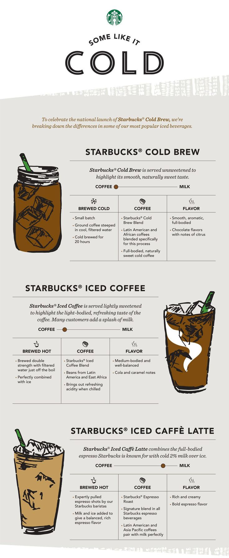 Here are the differences between the most popular Starbucks beverages.