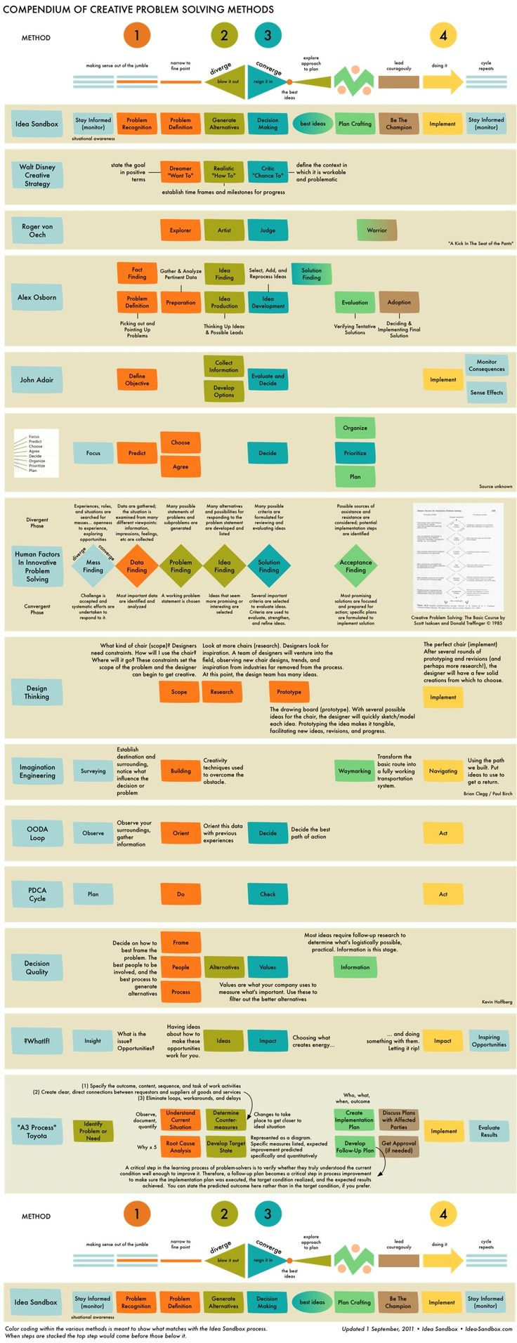 Infographic: Compendium of Creative Problem Solving Methods | Idea Sandbox. September 1, 2011 #infographic #designthinking