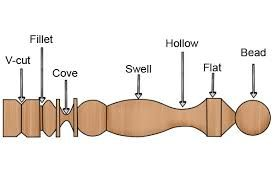 Types of profiles in wood turning