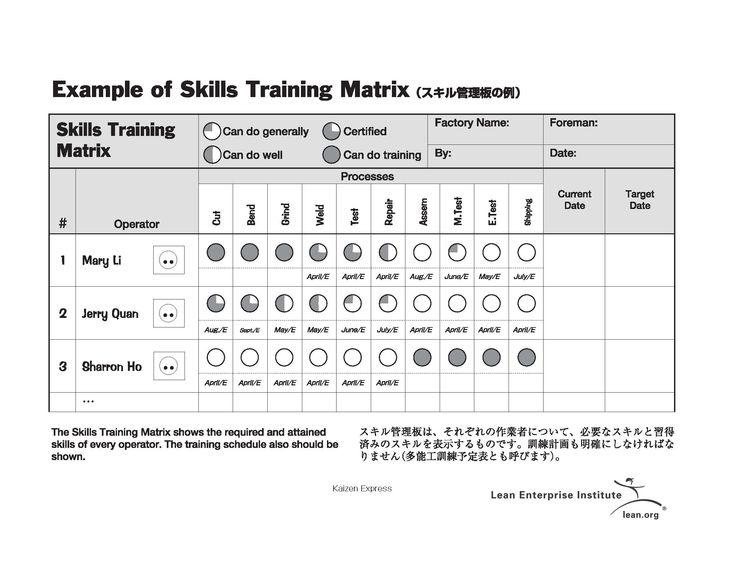 Skills training matrix lean manufacturing Pinterest