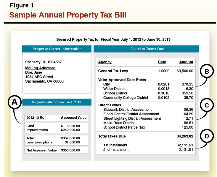 45 best Tax Info images on Pinterest | Property tax ...