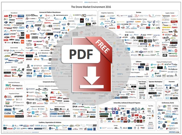 The Drone Market Environment Map 2016 is specifically suited to get an overview about the current players in the drone industry.