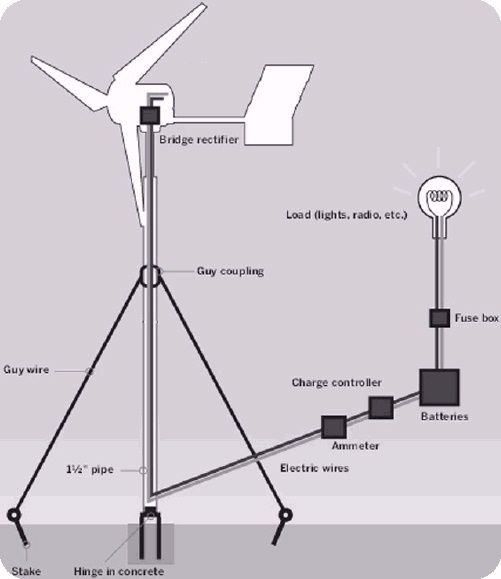 Home-made wind turbine tips for home-owners. How to begin if you're thinking of creating your own wind power at home.