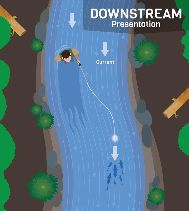 Casting Downstream - Presentation Techniques