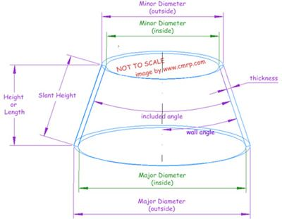 truncated cone template - best 25 cone calculator ideas on pinterest make own t