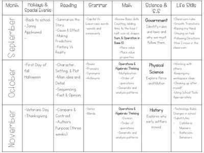 Curriculum For A Self Contained Special Education Classroom