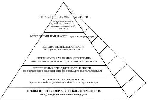 Пирамида потребностей по Маслоу — Википедия