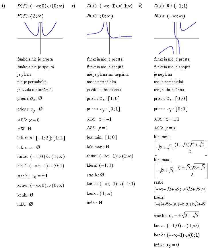Priebeh funkcie, vlastnosti a graf funkcie