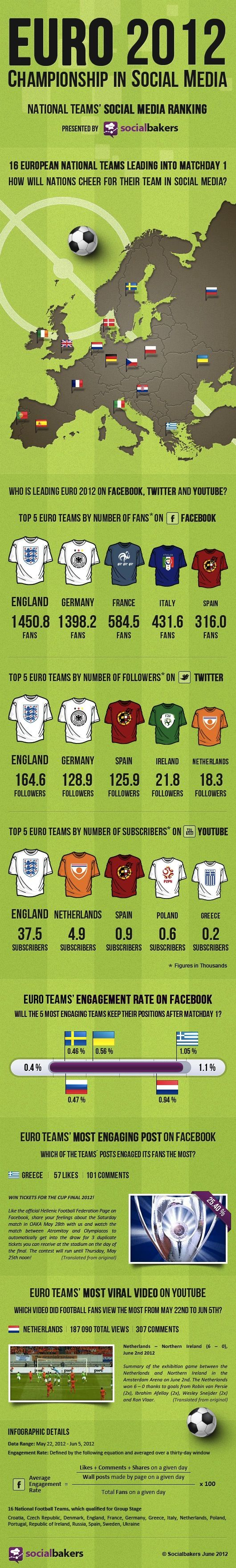 Popularity study of the Euro 2012 teams.   http://www.socialbakers.com/blog/612-euro-2012-national-teams-compete-for-championship-victory-in-social-media/