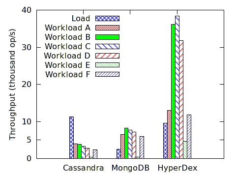 HyperDex provides high throughput and low latency. The graph at right shows the performance of HyperDex as well as that of competing NoSQL key-value stores.
