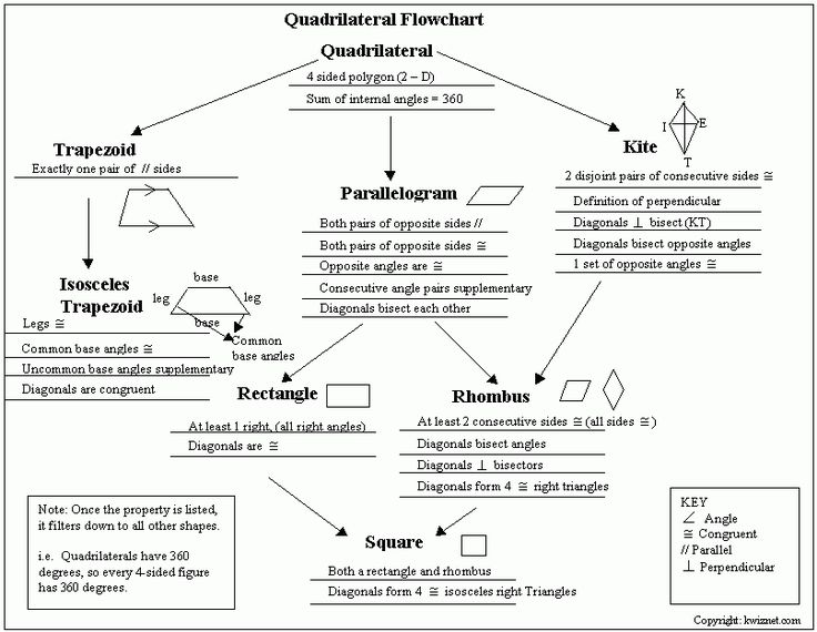 quadrilateral flow chart relation between quadrilaterals kwiznet math geometry. Black Bedroom Furniture Sets. Home Design Ideas