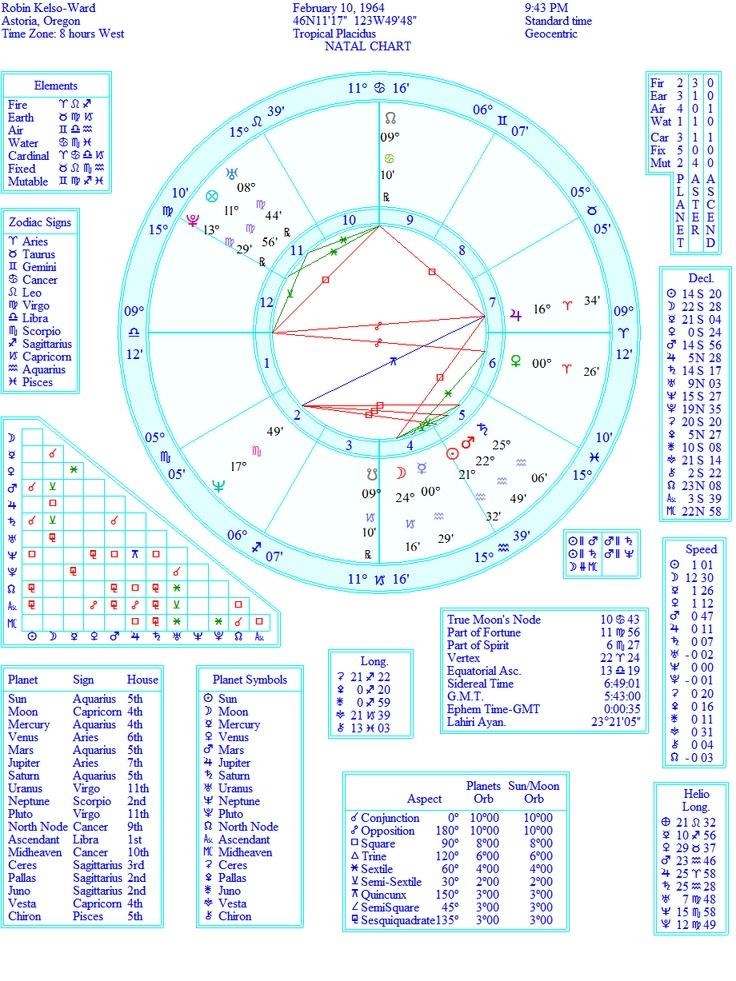 Vedic Astrology Birth Chart Analysis Free Rebellions