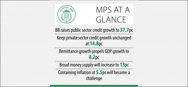 Govt Allowed To Borrow More Under New Monetary Policy Business Pages The Borrowers Business