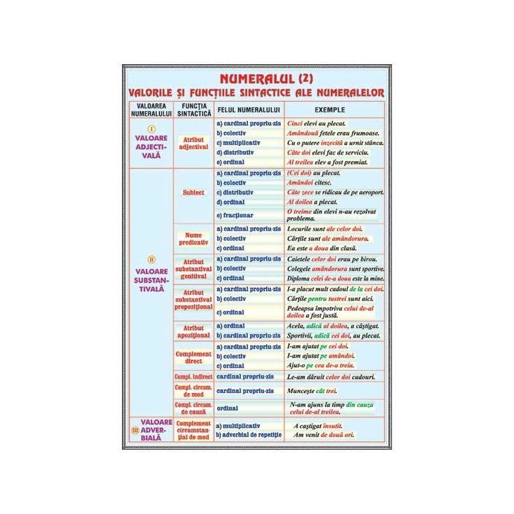 plansa Numeralul (2) /Pronumele (2), planse limba romana