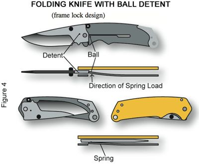 Folding Knife with Ball Detent__Understanding Bias Toward Closure and Knife Mechanisms