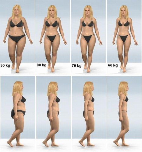 simulateur de perte de poids