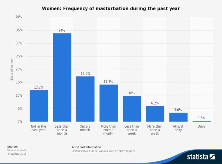 Women: Frequency of masturbation during the past year