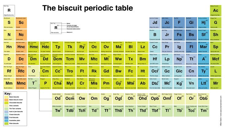 Periodic table of biscuits