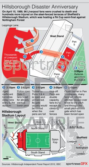 FOOTBALL-HILLSBOROUGH - 3D graphic explaining the events on April 15, 1989 when 96 Liverpool fans were crushed to death and hundreds more injured at Sheffield's Hillsborough Stadium. #Hillsborough #Liverpool FC #Football #infographic #graphic.