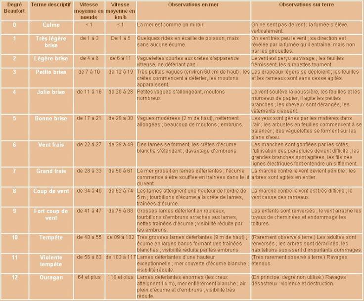 A mon avis, vous devez les connaître. Echelle de Beaufort ( pour le vent en mer ): [url=%5Burl=http://www.servimg.com/image_preview.php?i=141&u=11022978%5D%5Bim