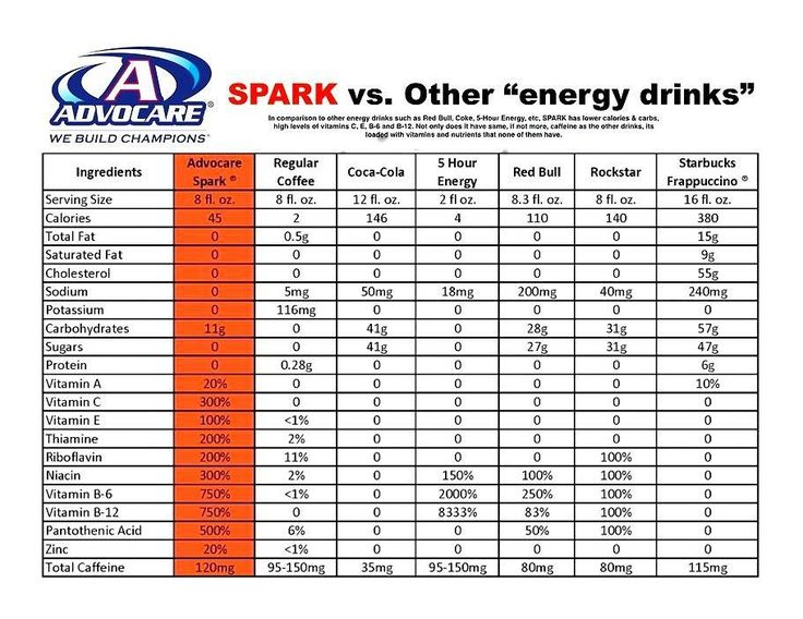 Spark was created to not only give you more energy, but also to give you more clarity and focus during your day.  To order or explore more of AdvoCare's products, visit www.advocare.com/130211158.  I'd love to help you achieve your goals!