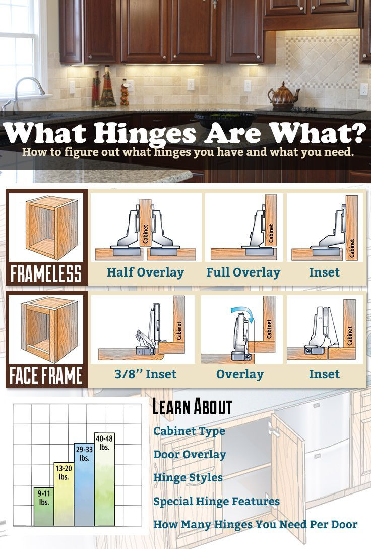 Hinges Can Be Confusing There Are Different Styles In Addition To The Different Styles Of Cabinets Use T In 2020 Woodworking Tips Learn Woodworking Woodworking Plans