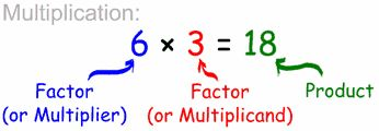 Interactive diagram (using cars!) explaining the concept of multiplication.  Note:  multiplier and multiplicand in the definition should be flipped to match the diagram.