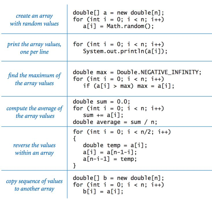 Typical array-processing code - Java