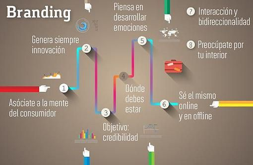 Plan Branding/Diseño y Marketing Integral Zaragoza
