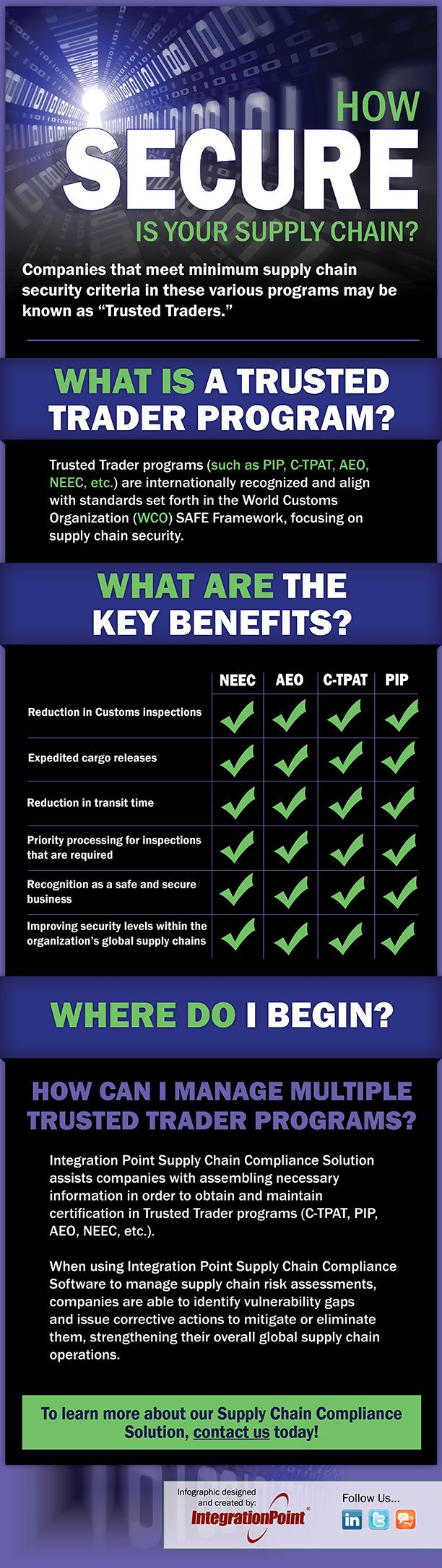Infographic test on How Secure Is Your Supply Chain?