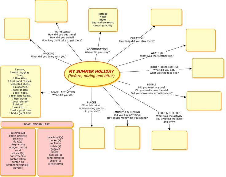 Die besten 25+ Spider diagram Ideen auf Pinterest - spider diagram template