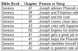 Children's Bible Study Information  Help! How do you find Abraham, Isaac, Jacob, Joseph, Adam, Eve and other great people in Genesis the Bible? Use our People finder!