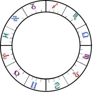 A beginner's guide to the parts of the birth chart. Page 1 of 7.: Zodiac Signs