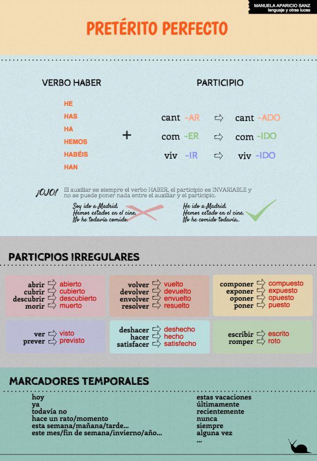 EL PRETÉRITO PERFECTO. Forma. Participios irregulares y marcadores temporales.| lenguaje y otras luces