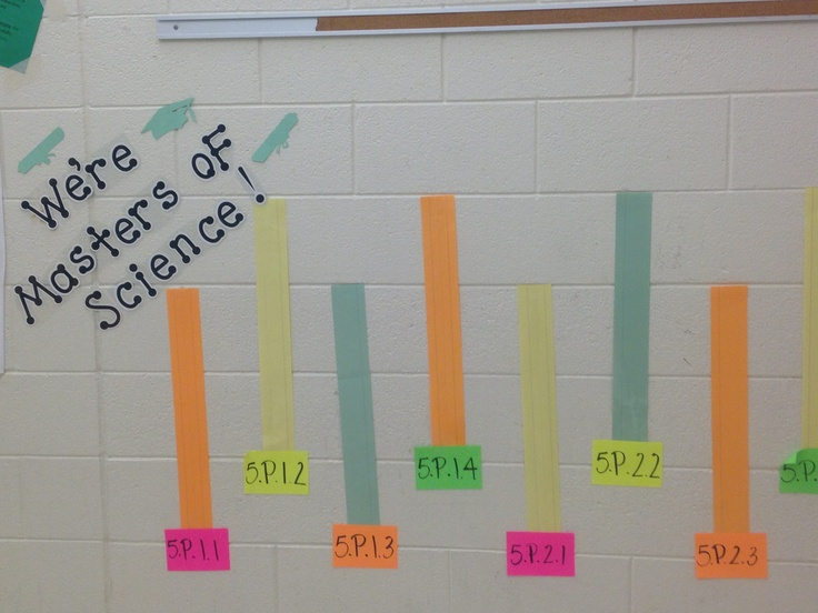 My Science Data Wall