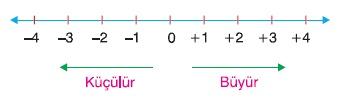 Aritmetik Ortalama ve Açıklık (Aralık)