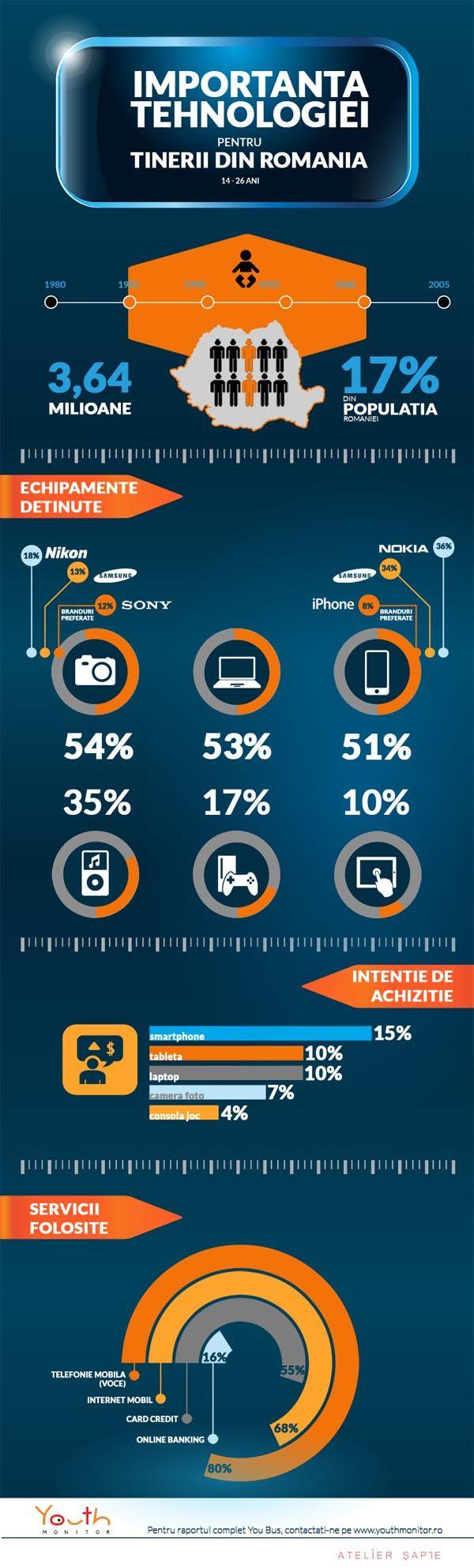 Smartphone-urile, cele mai dorite gadget-uri in randul tinerilor din Romania | iasifun.ziaruldeiasi.ro