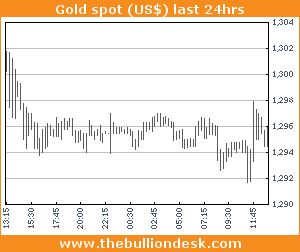 BULLION LATEST – Gold price lower in narrow range, holding under $1,300/oz