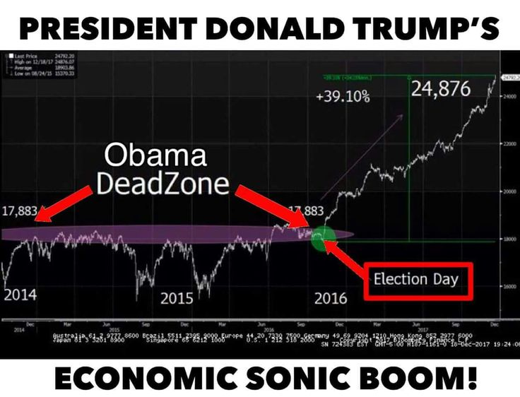 Uh that boom is still Obamas doing since trumps fiscal year didn't start until October 1 2017.