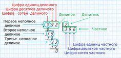 математика деление в столбик