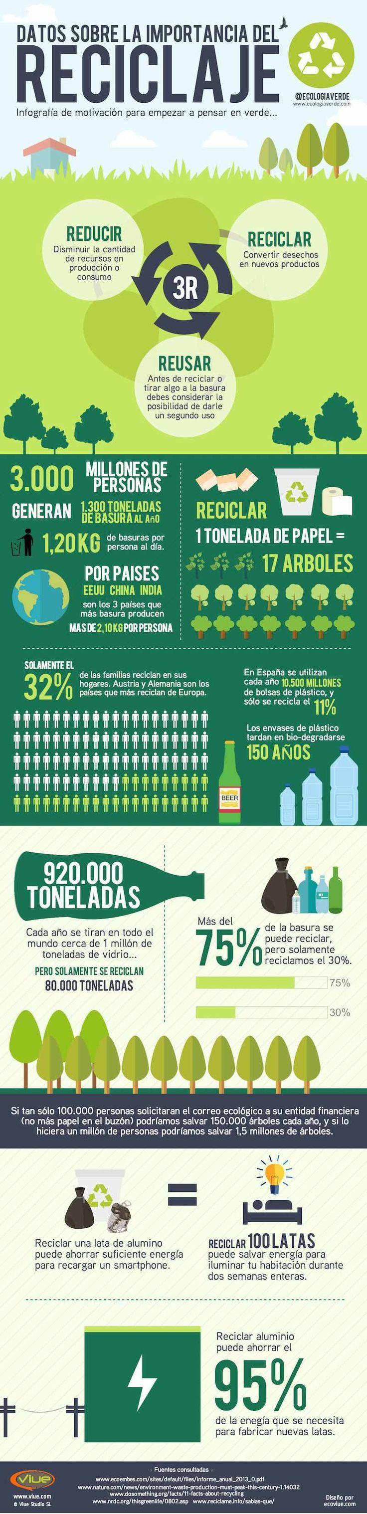 la importancia del reciclaje #infografias #infographic