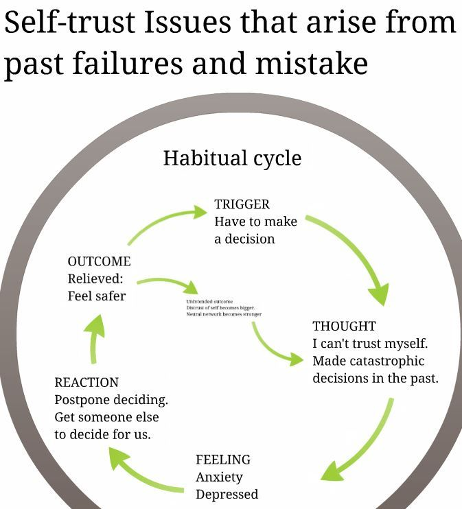 Habitual cycles can cause us to develop a tendency to distrust ourselves. This tends to occur outside our consious awareness. But we cantake control of the process if we understand how it works, and how to deal with it. See the article for more